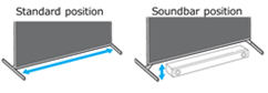 standard  and soundbar mount positions